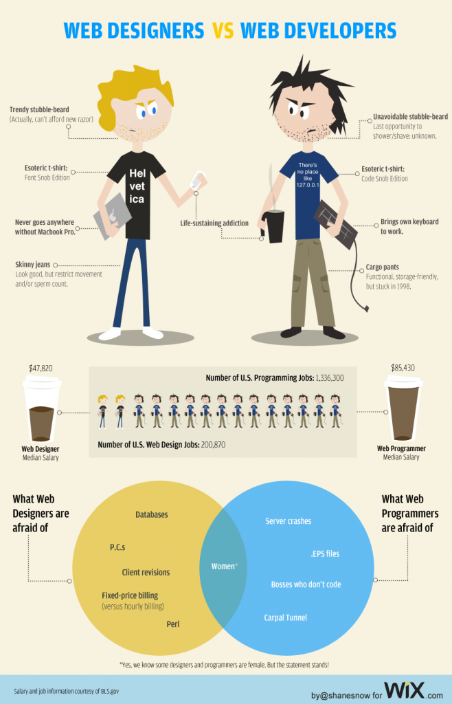 web-designers-vs-developers