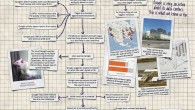 How Google Works - infographic shows the search process, from indexing right on through to search result ranking & delivery